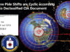 Massive Pole Shifts are Cyclic according to Declassified CIA Document